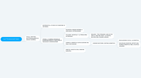 Mind Map: ELETTROMAGNETISMO