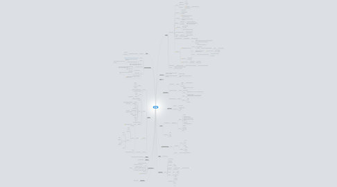 Mind Map: SKK