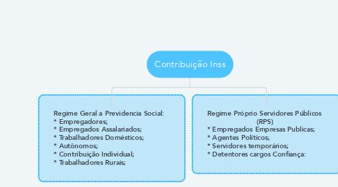 Mind Map: Contribuição Inss