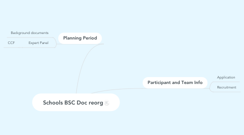 Mind Map: Schools BSC Doc reorg