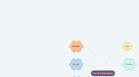 Mind Map: Tipo de Compradores.
