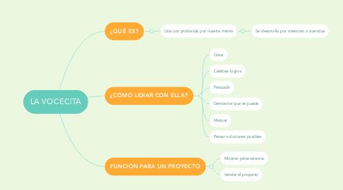 Mind Map: LA VOCECITA