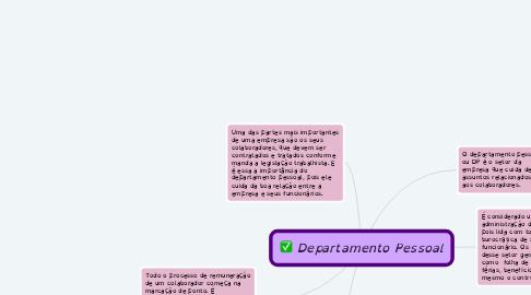 Mind Map: Departamento Pessoal