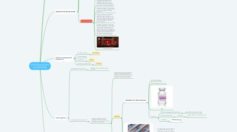 Mind Map: ANTICOAGULANTES PLAQUETARIOS