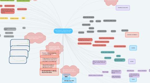 Mind Map: ANATOMIA Y FISIOLOGIA DEL APARATO REPRODUCTOR