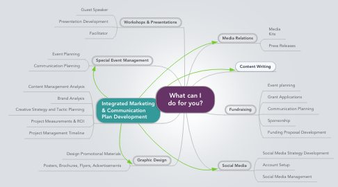 Mind Map: What can I do for you?