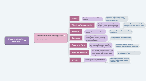 Mind Map: Classificação dos Esportes