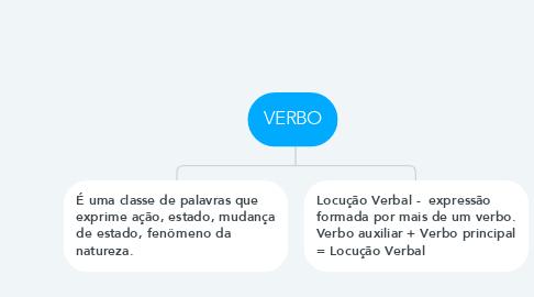 Mind Map: VERBO