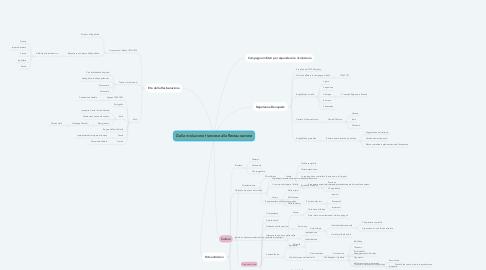 Mind Map: Dalla rivoluzione francese alla Restaurazione