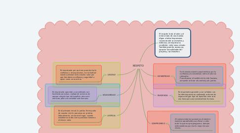 Mind Map: RESPETO