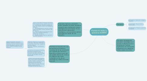 Mind Map: Planeación táctica y operativa de RRHH