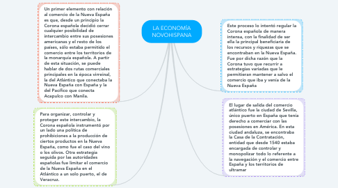 Mind Map: LA ECONOMÍA NOVOHISPANA