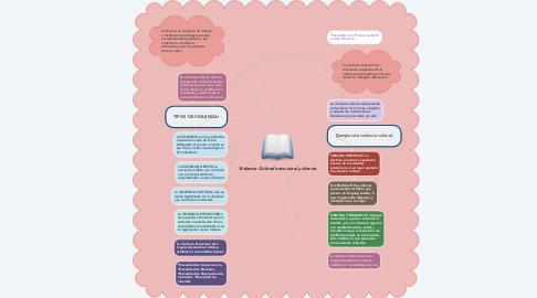 Mind Map: Violencia Cultural estructural y directa
