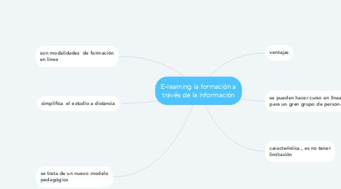 Mind Map: E-learning la formación a través de la información