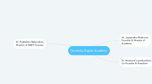 Mind Map: Dexterity Digital Academy