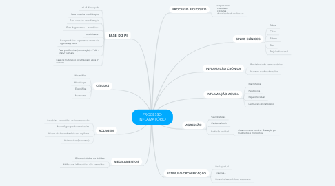 Mind Map: PROCESSO INFLAMATÓRIO