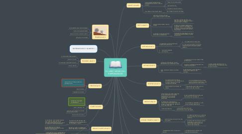 Mind Map: EL LIBRO NEGRO DEL EMPRENDEDOR