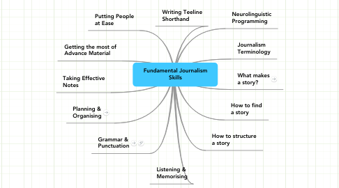 Mind Map: Fundamental Journalism Skills