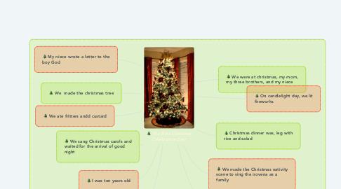 Mind Map: The Best Christmas Celebration Ever
