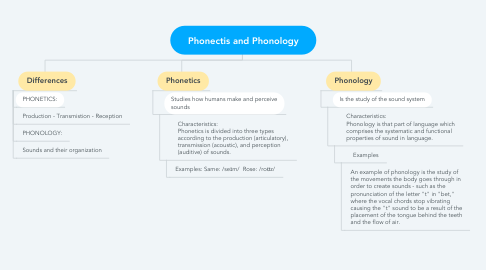 Mind Map: Phonectis and Phonology