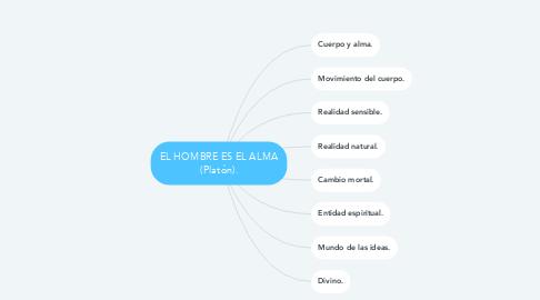 Mind Map: EL HOMBRE ES EL ALMA (Platón).