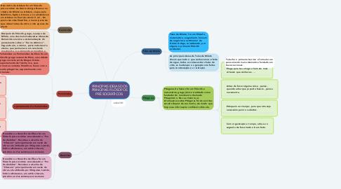 Mind Map: PRINCIPAIS IDEIAS DOS PRINCIPAIS FILÓSOFOS PRÉ SOCRÁTICOS: