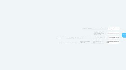 Mind Map: Las principales teorías sobre la motivación