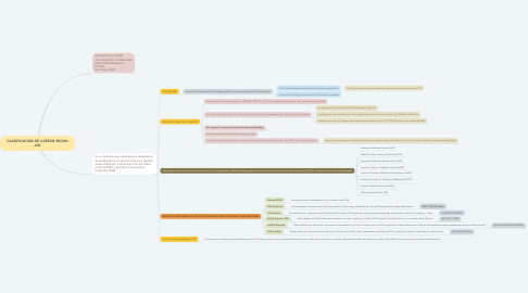 Mind Map: CLASIFICACION DE ACEROS SEGUN AISI