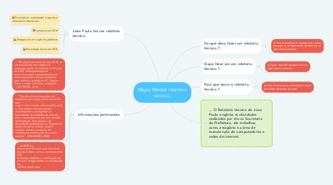 Mind Map: Mapa Mental relatório técnico.