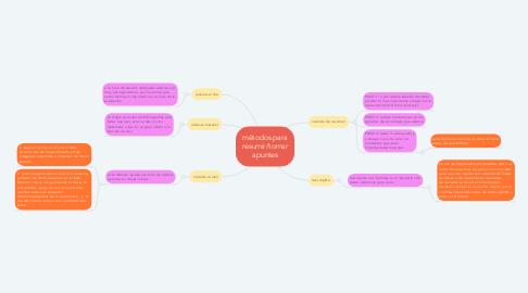 Mind Map: métodos para resumir/tomar apuntes