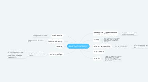 Mind Map: EDUCAÇÃO FINANCEIRA
