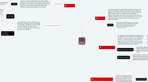 Mind Map: HISTORIA DA EDUCAÇÃO