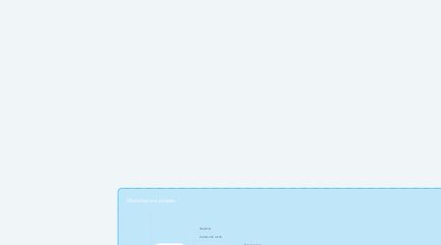 Mind Map: Mudanças no projeto