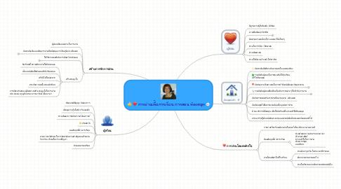 Mind Map: การอ่านเพื่ิอการเรียน การสอน ห้องสมุด