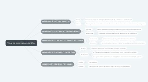 Mind Map: Tipos de observación científica
