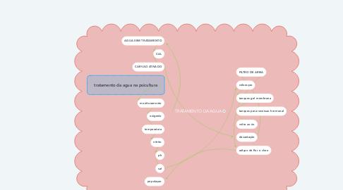 Mind Map: TRATAMENTO DA AGUA