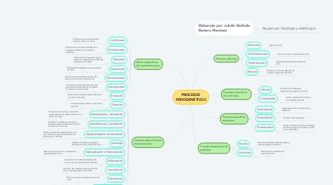 Mind Map: PROCESOS PEDOGENÉTICOS