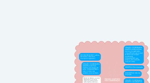 Mind Map: PERIODO COMPOSTO POR COORDENAÇÃO