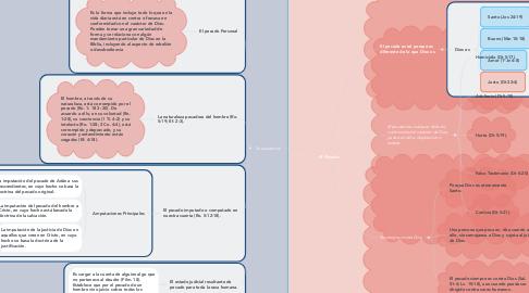 Mind Map: El Pecado
