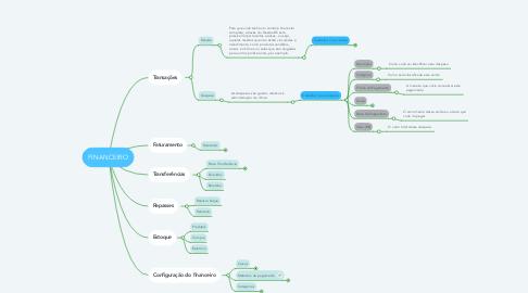 Mind Map: FINANCEIRO