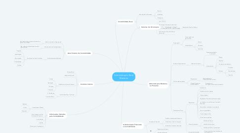 Mind Map: Administração Rural Moderna