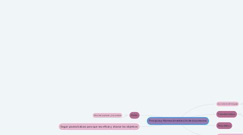 Mind Map: Principios y Normas de redacción de documentos