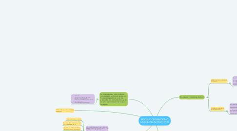 Mind Map: MODELO ORGANIZATIVO DE CUIDADOS PALIATIVOS