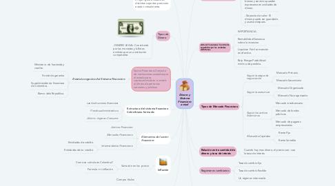 Mind Map: Dinero y Sistema Financiero actual
