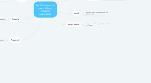 Mind Map: Aprovechamiento sustentable y consumo resposable