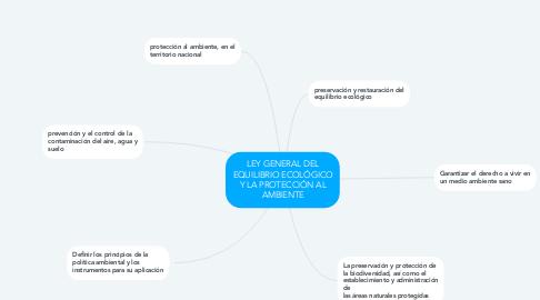 Mind Map: LEY GENERAL DEL EQUILIBRIO ECOLÓGICO Y LA PROTECCIÓN AL AMBIENTE
