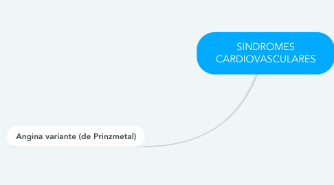 Mind Map: SINDROMES CARDIOVASCULARES