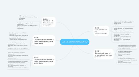 Mind Map: LEY DE EMPRENDIMIENTO