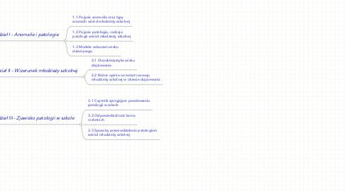 Mind Map: Anomalie i patologie wśród młodzieży szkolnej
