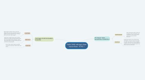 Mind Map: Hadis Sahih sebagai dasar hukum Bani - X IPS 1